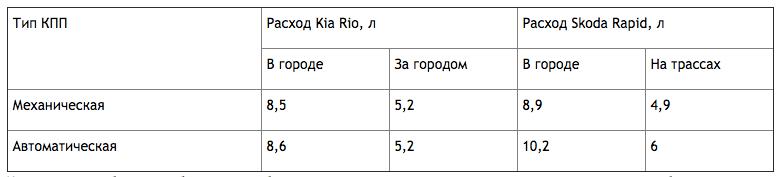 Сравнение расхода